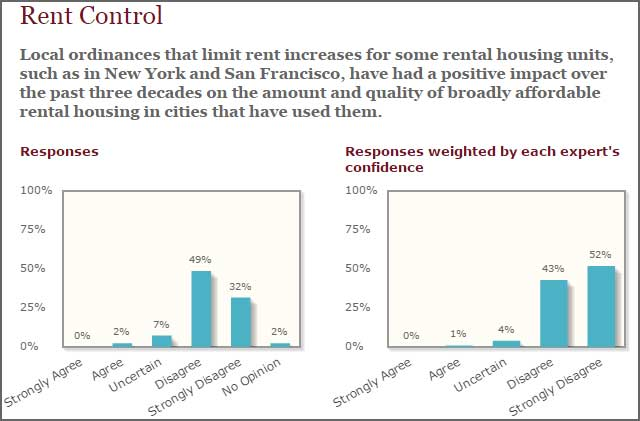 rent control in new york essay Rent control has been imposed on several american cities for decades one of the best known illustrations of rent control is in new york city the price ceiling or rent control placed on santa monica apartments has resulted in more cons than pros the rent control was placed with the.