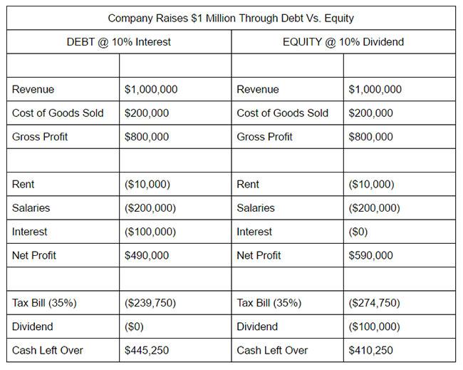 debt-v-equity