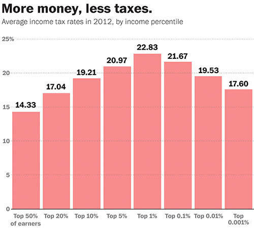 Average Income Tax Rates